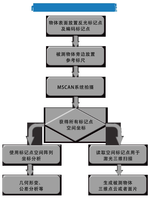 MSCANgong作liu程1.png